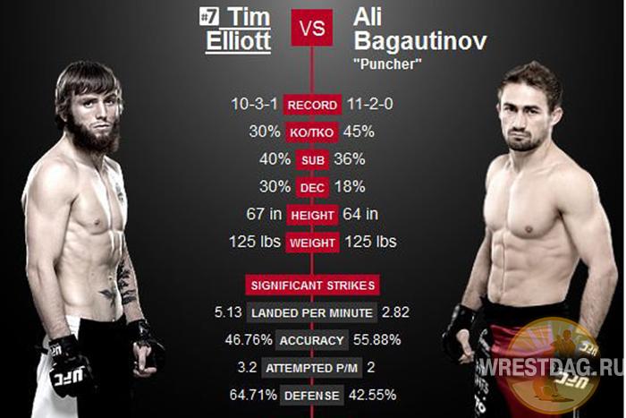 Али Багаутдинов в субботу в своем втором бою в UFC сразится с самоуверенным янки