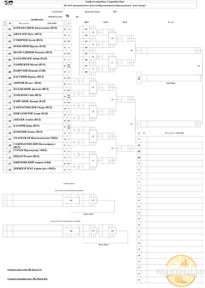 Во второй день турнира в Красноярске на ковер выйдут 72 вольника